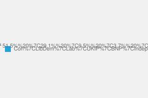2010 General Election result in Stratford-on-avon